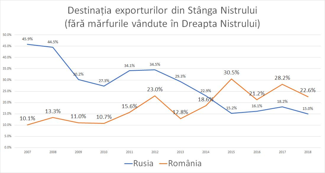 export transnistria